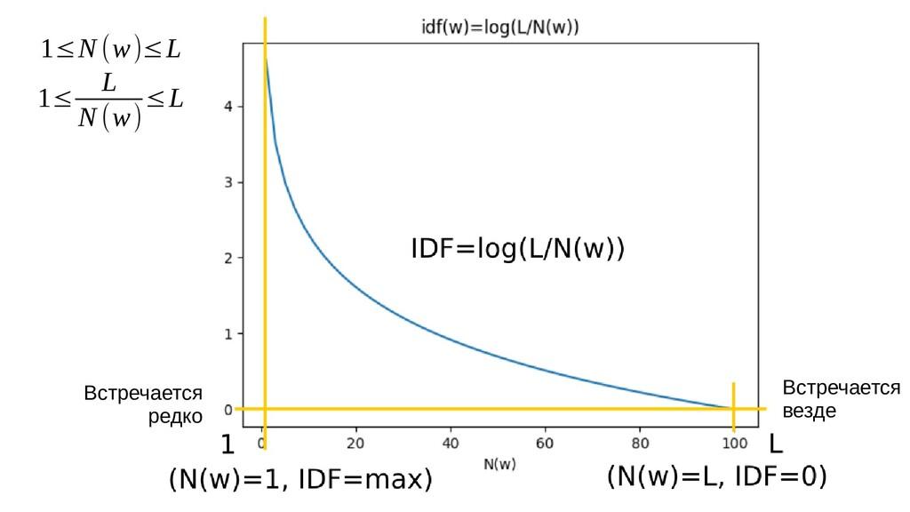 Встречается редко Встречается везде 1≤N (w)≤L 1...