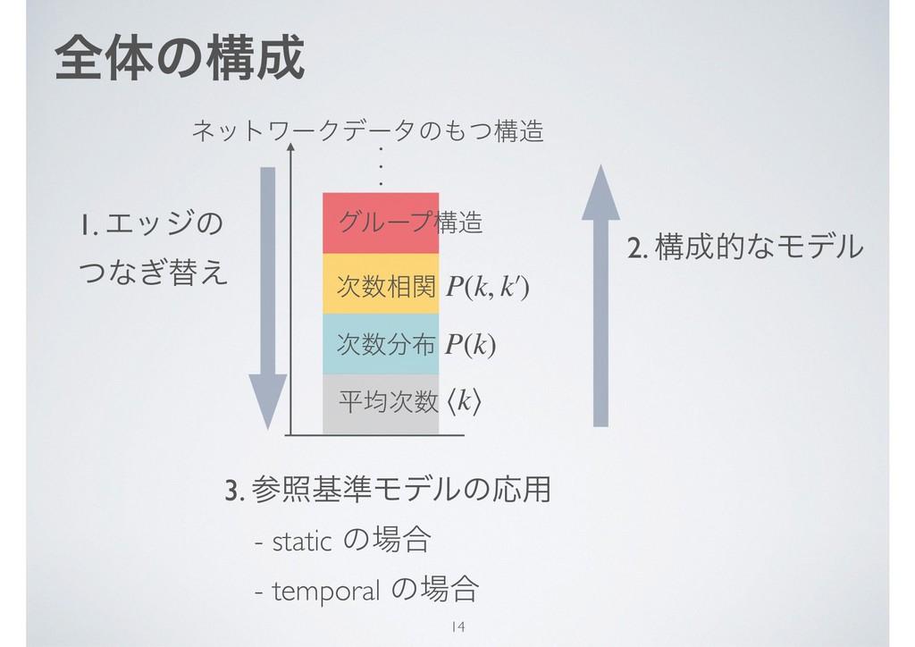 શମͷߏ 3. রج४ϞσϧͷԠ༻ ɹ- static ͷ߹ ɹ- temporal...