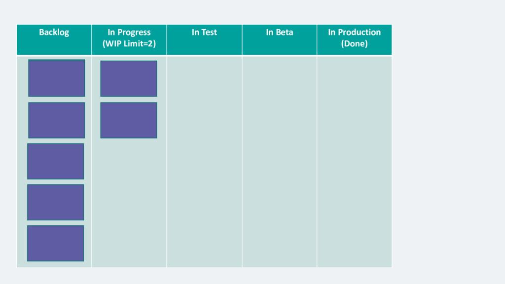 Backlog In Progress (WIP Limit=2) In Test In Be...