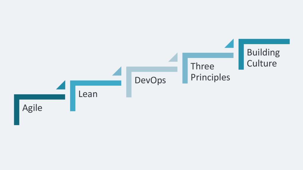 Agile Lean DevOps Three Principles Building Cul...