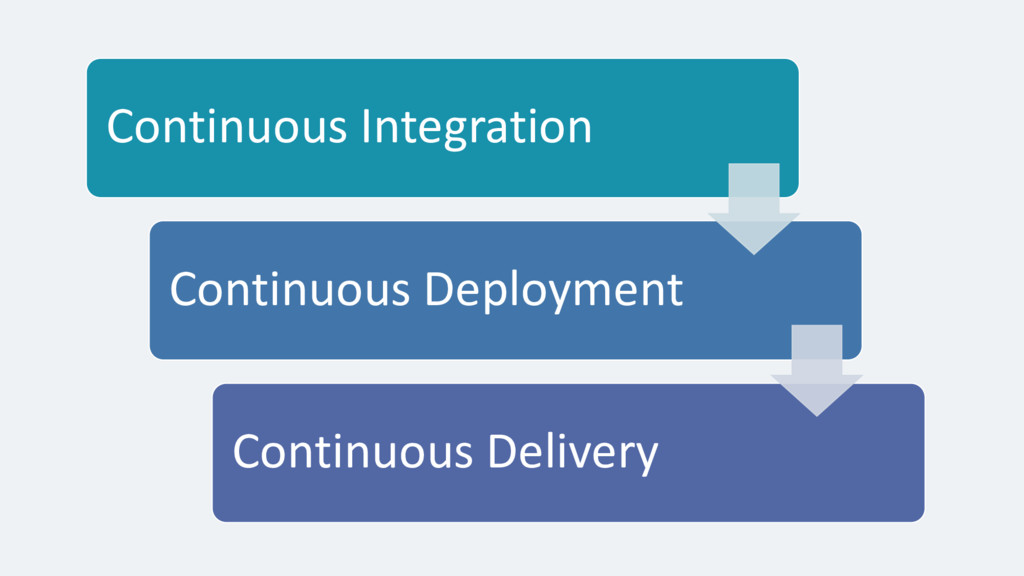 Continuous Integration Continuous Deployment Co...