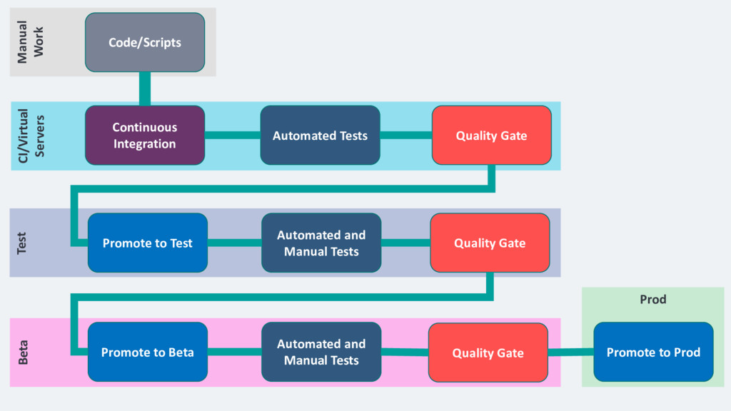 Code/Scripts Manual Work Automated Tests Contin...