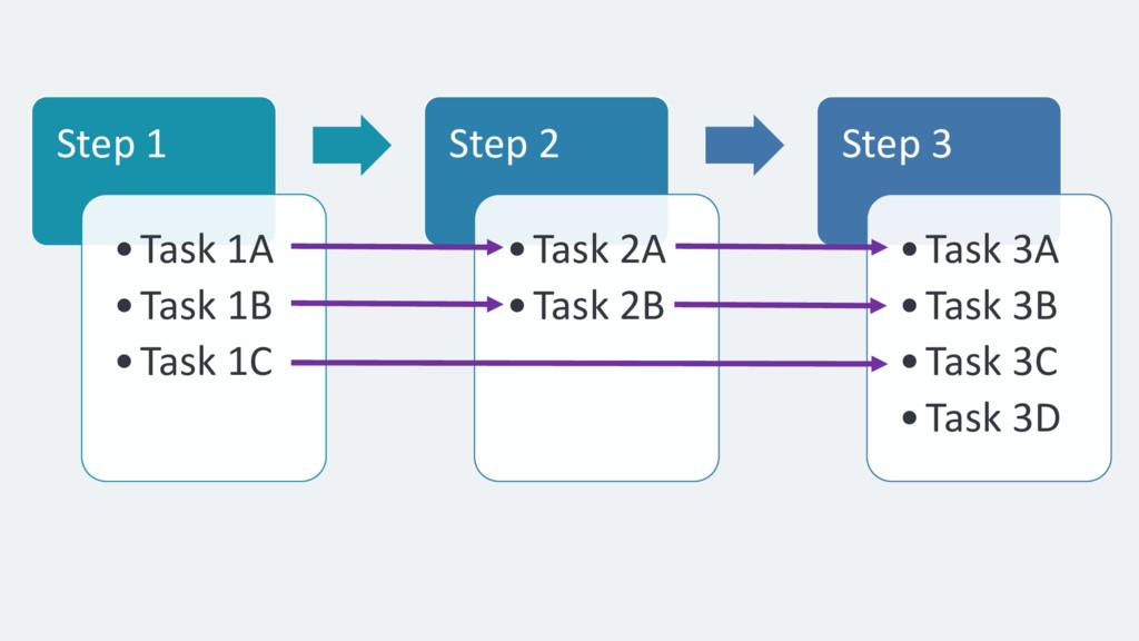 Step 1 •Task 1A •Task 1B •Task 1C Step 2 •Task ...