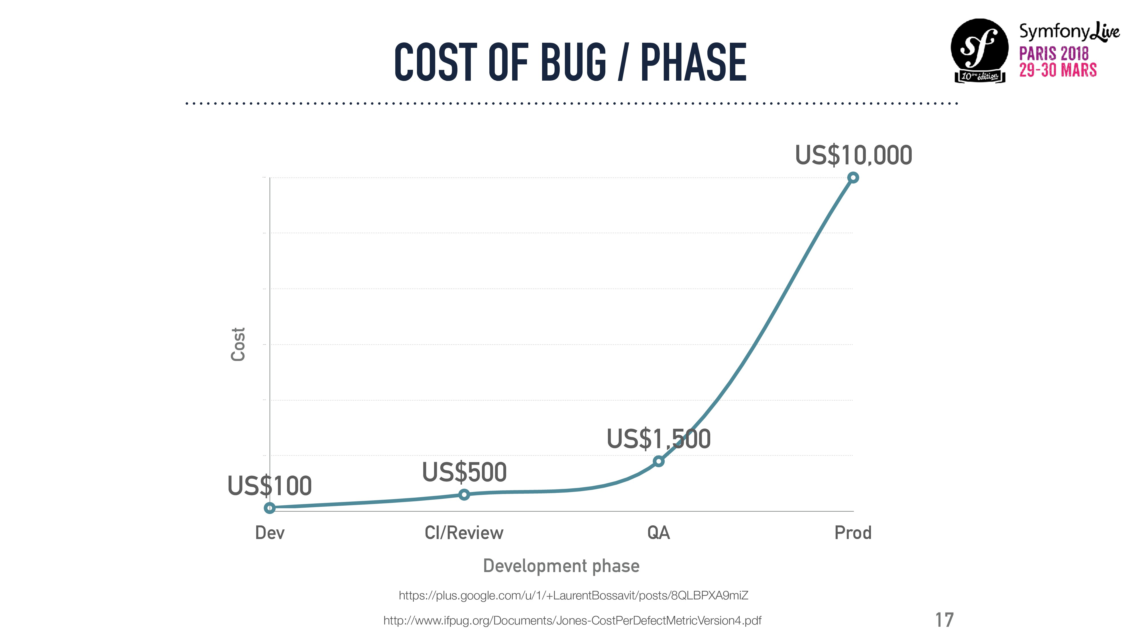 COST OF BUG / PHASE 17 http://www.ifpug.org/Doc...