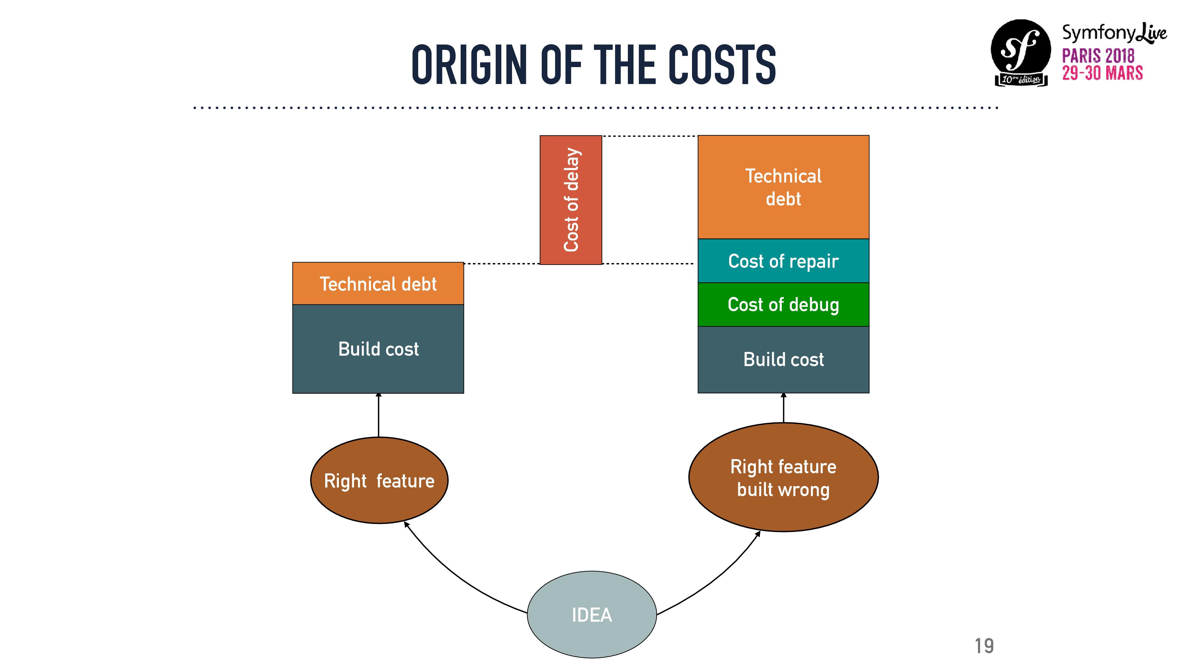 ORIGIN OF THE COSTS 19 Technical debt Build cos...