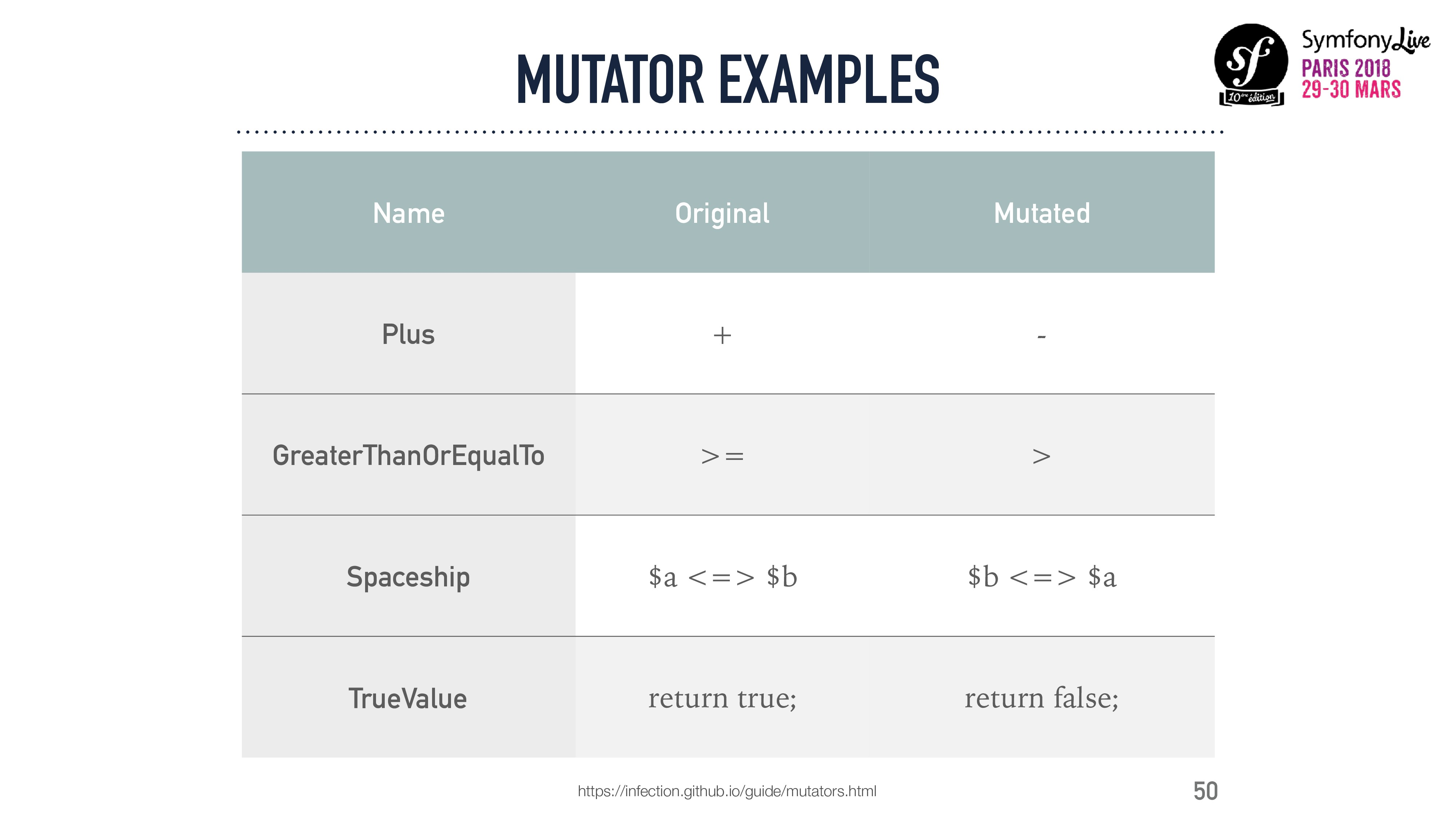 MUTATOR EXAMPLES 50 Name Original Mutated Plus ...