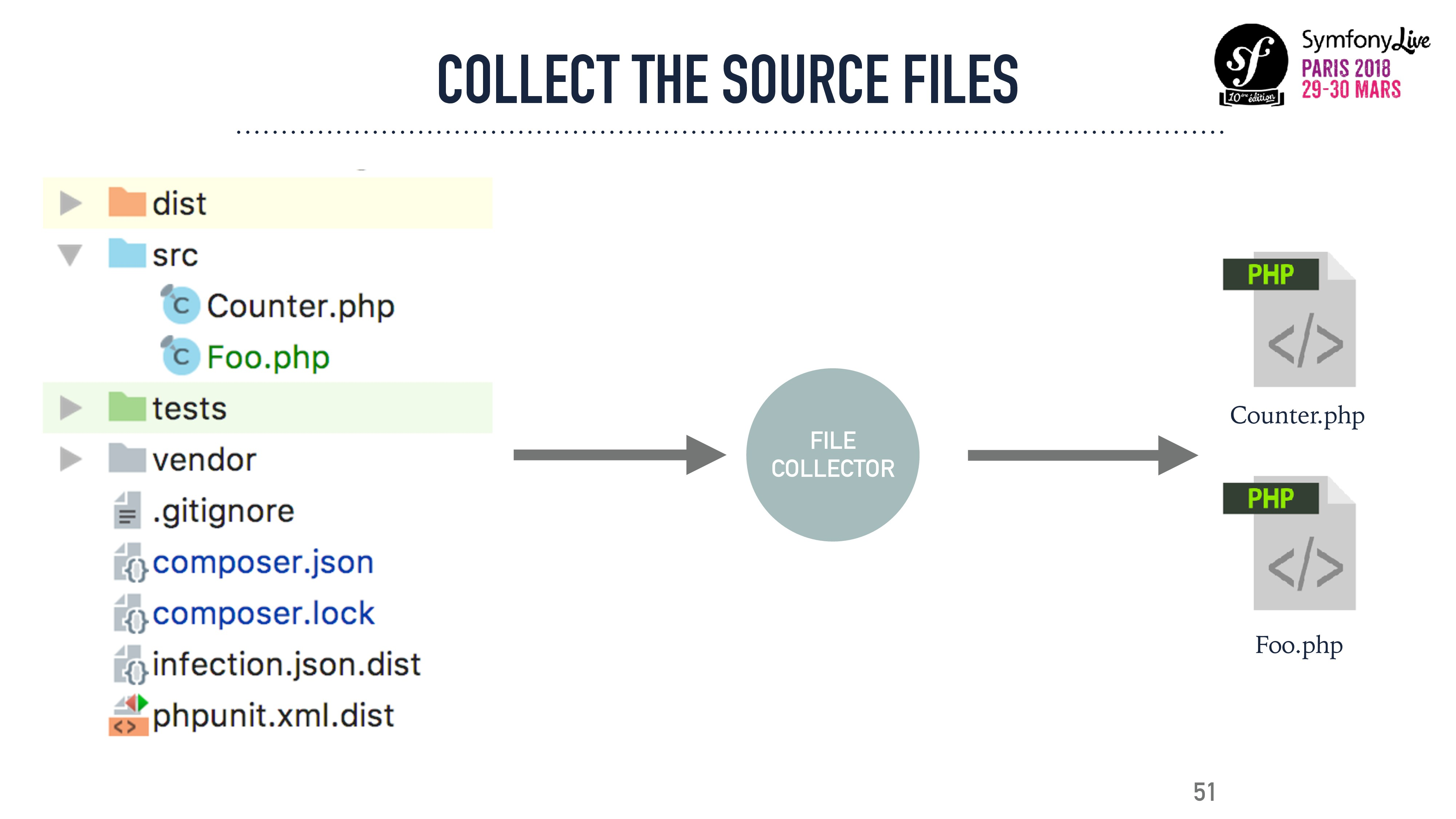 COLLECT THE SOURCE FILES 51 Counter.php Foo.php...