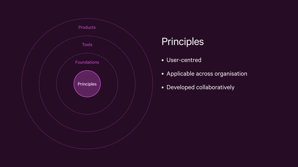 Principles • User-centred • Applicable across o...