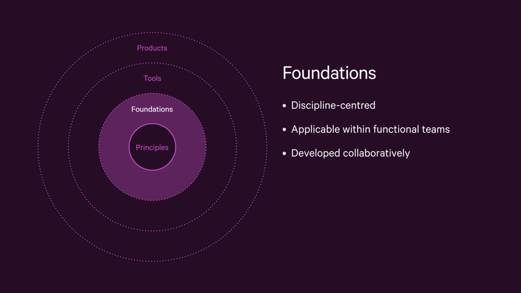 Foundations • Discipline-centred • Applicable w...