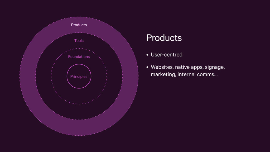 Products • User-centred • Websites, native apps...