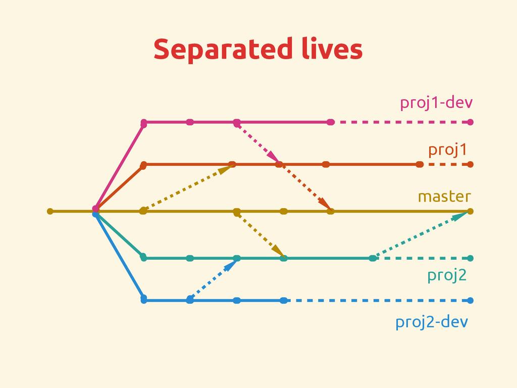 Separated lives master proj1-dev proj2-dev proj...
