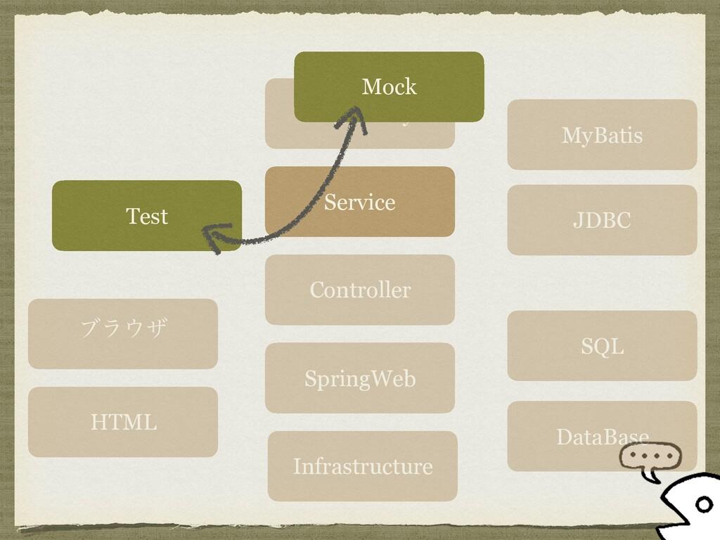 ϒϥβ Test HTML SpringWeb Controller Service Rep...