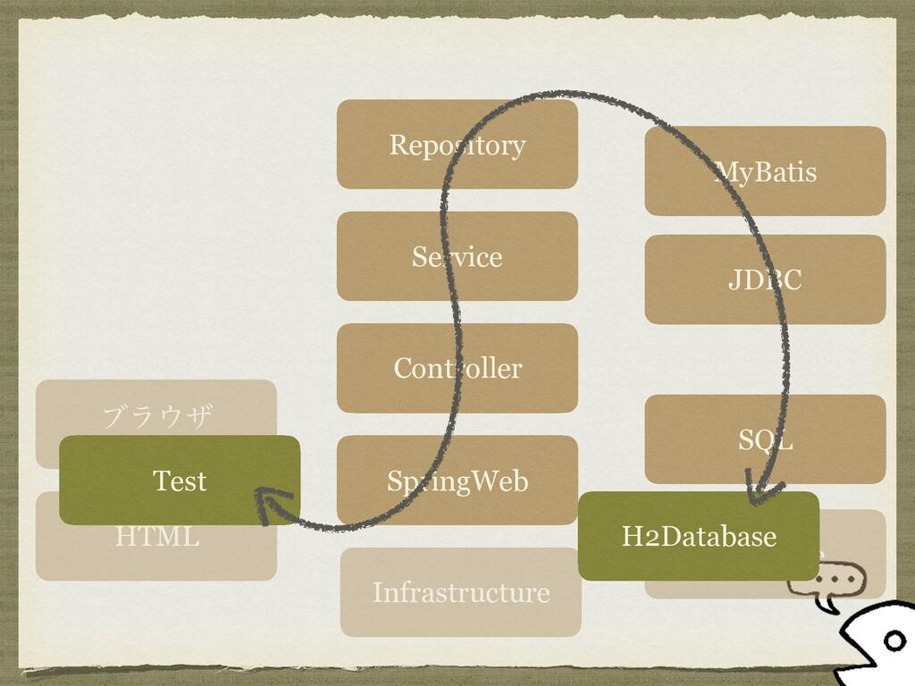 ϒϥβ HTML SpringWeb Controller Service Reposito...