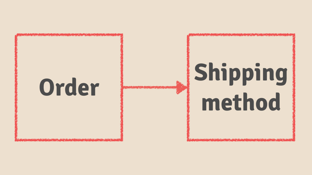 Order Shipping method
