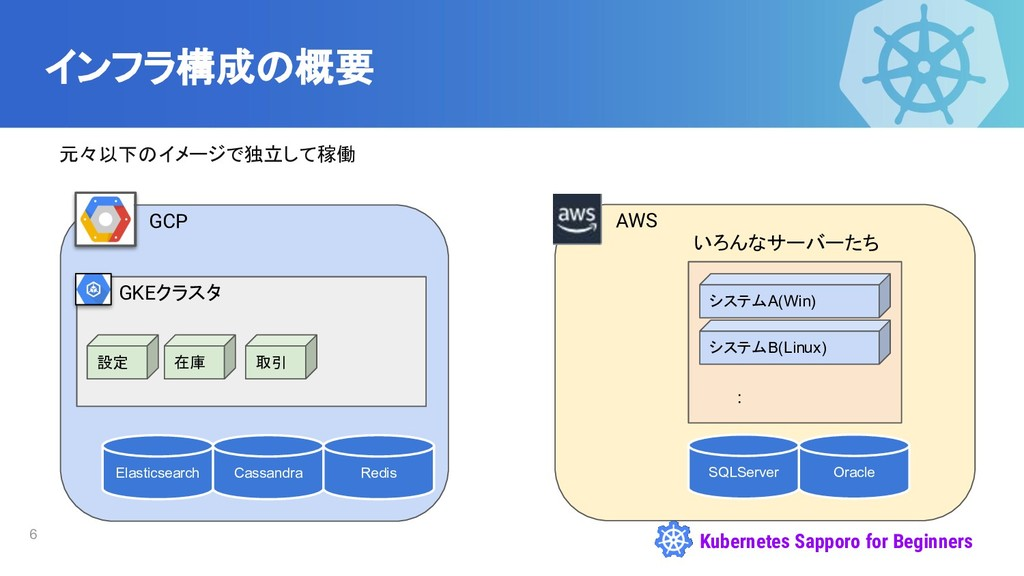 Kubernetes Sapporo for Beginners インフラ構成の概要 元々以下...