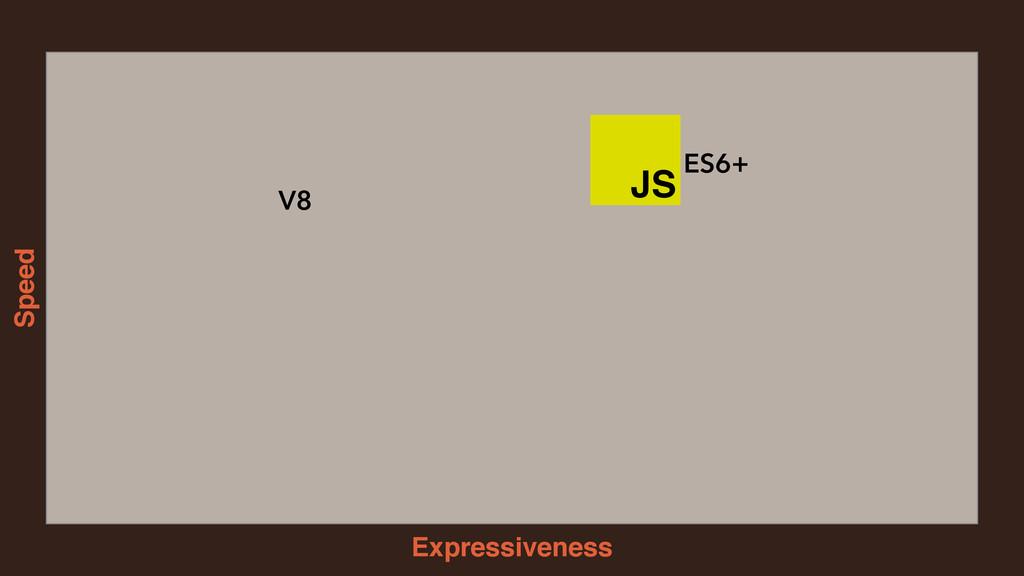 Expressiveness Speed JS V8 ES6+