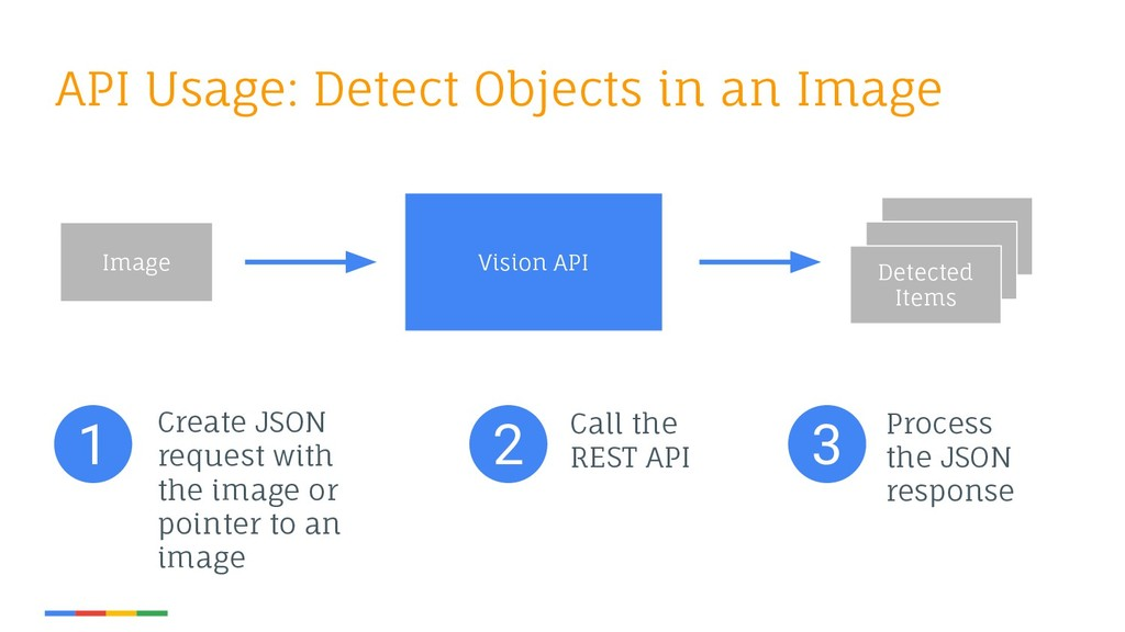 API Usage: Detect Objects in an Image Image Det...