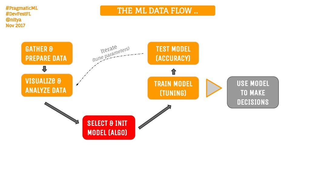 #PragmaticML #DevFestFL @nitya Nov 2017 THE ML ...