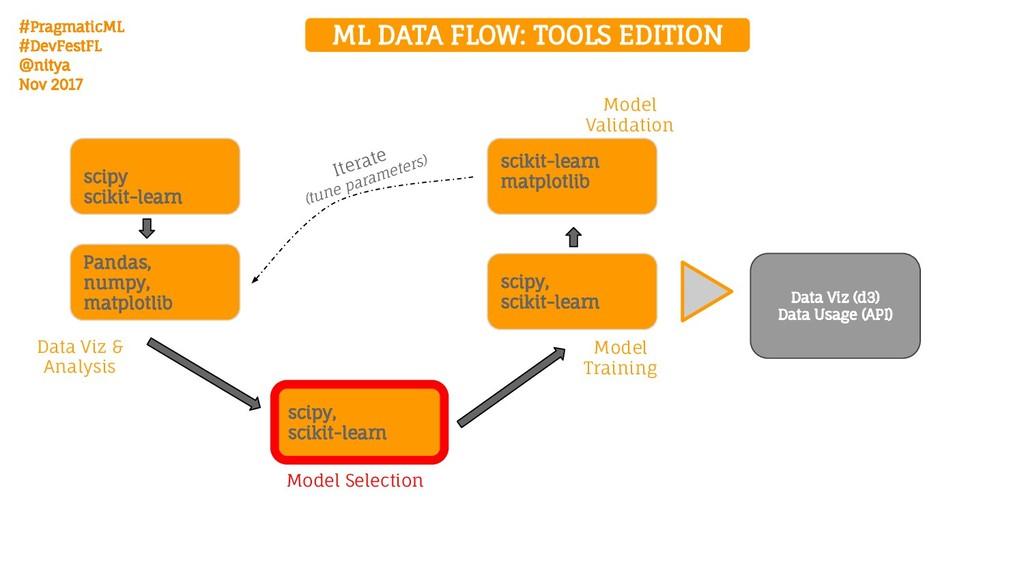 #PragmaticML #DevFestFL @nitya Nov 2017 ML DATA...