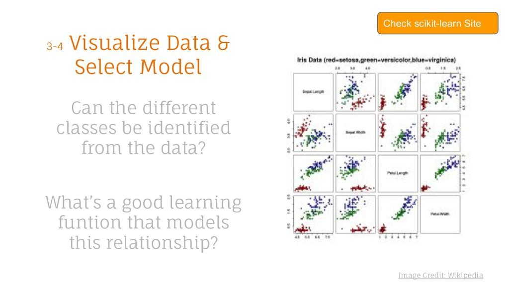 Check scikit-learn Site 3-4 Visualize Data & Se...