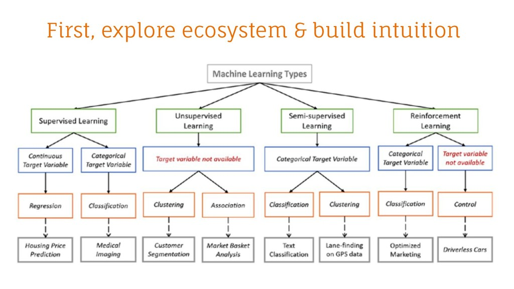 First, explore ecosystem & build intuition