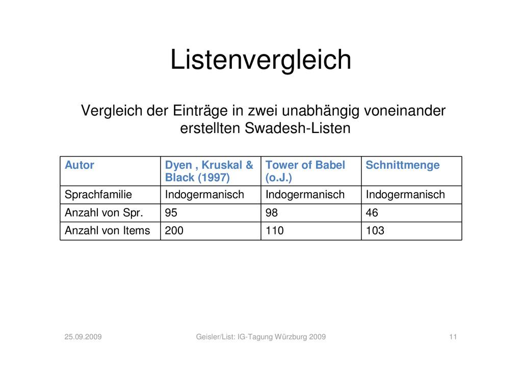 Listenvergleich Autor Dyen , Kruskal & Black (1...