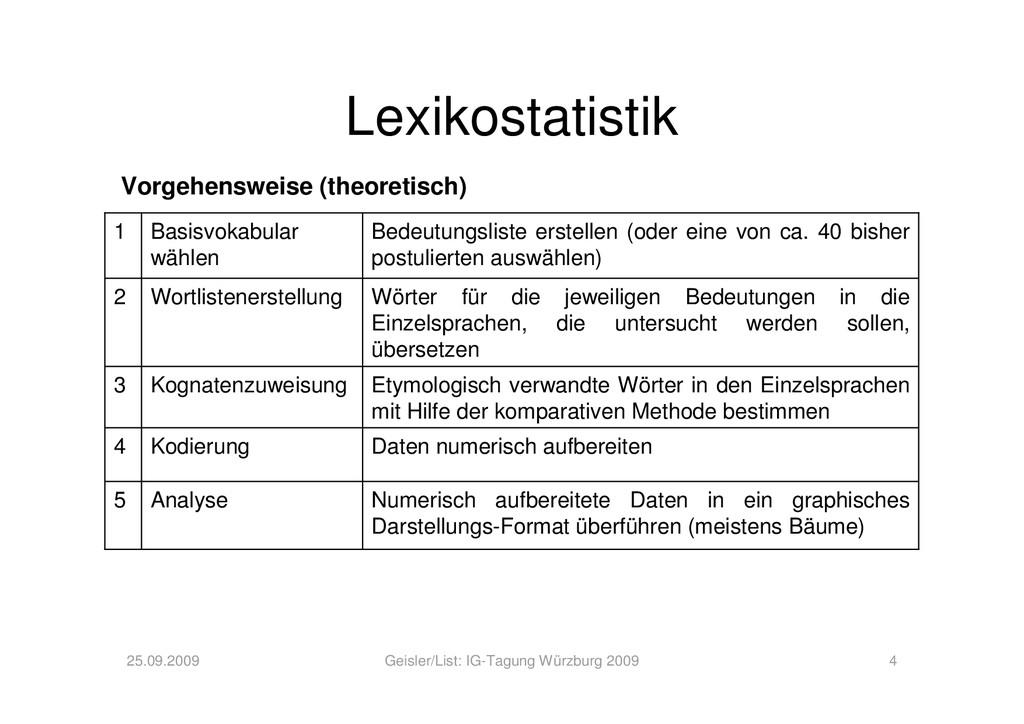 Lexikostatistik 25.09.2009 Geisler/List: IG-Tag...