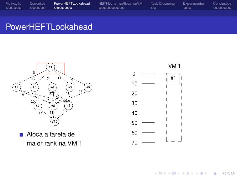 Motivação Conceitos PowerHEFTLookahead HEFT-Dyn...