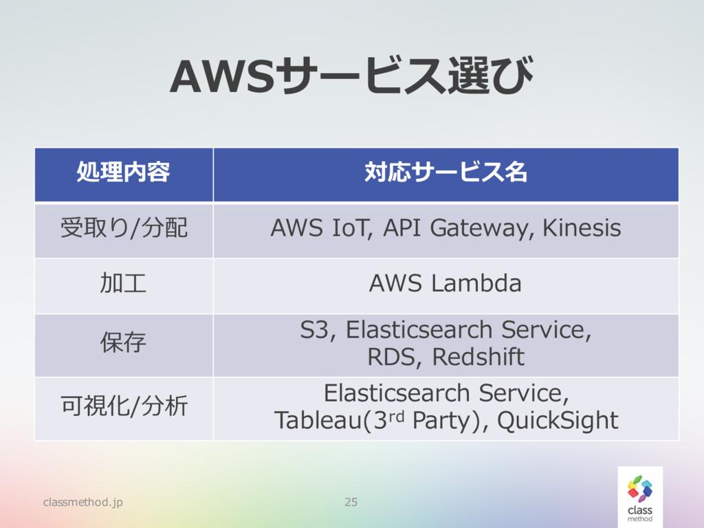 AWSサービス選び classmethod.jp 25 処理内容 対応サービス名 受取り/分配...