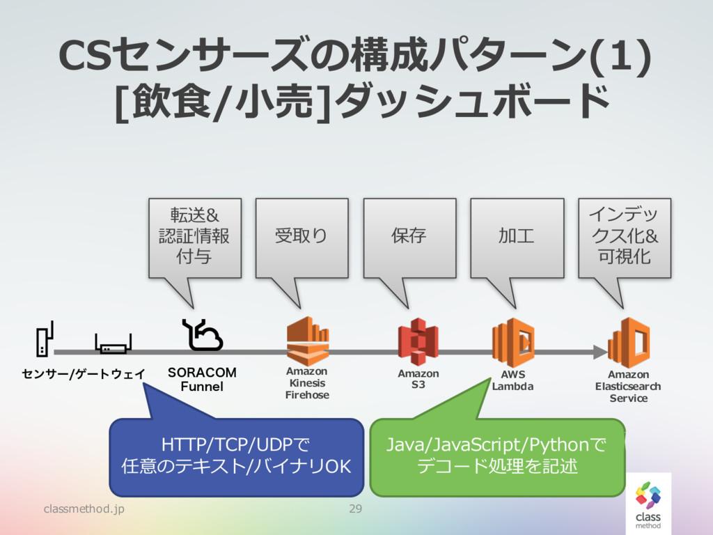 CSセンサーズの構成パターン(1) [飲⾷/⼩売]ダッシュボード classmethod.jp...