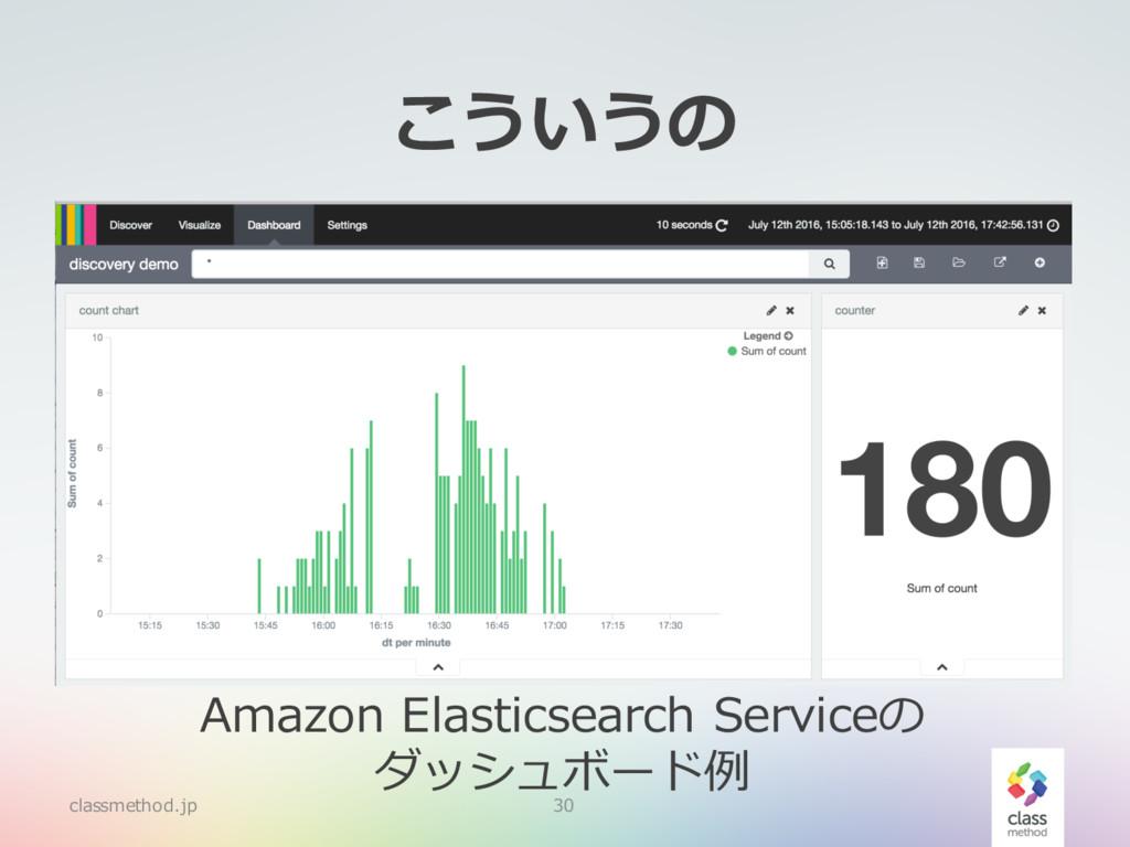 こういうの classmethod.jp 30 Amazon Elasticsearch Se...