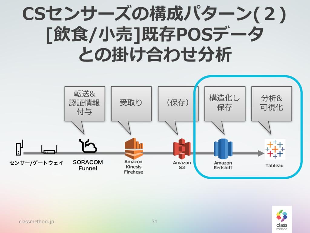 CSセンサーズの構成パターン(2) [飲⾷/⼩売]既存POSデータ との掛け合わせ分析 cla...