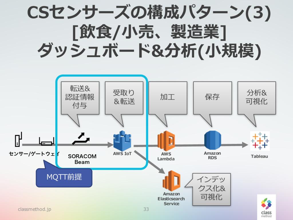 CSセンサーズの構成パターン(3) [飲⾷/⼩売、製造業] ダッシュボード&分析(⼩規模) c...