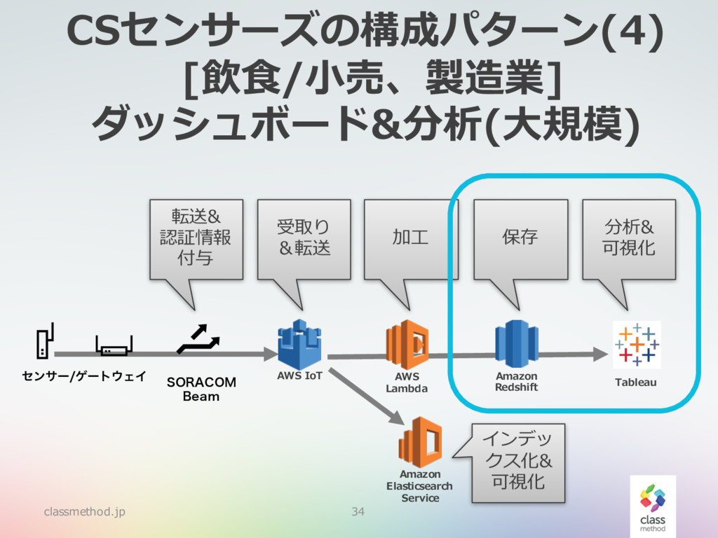 CSセンサーズの構成パターン(4) [飲⾷/⼩売、製造業] ダッシュボード&分析(⼤規模) c...