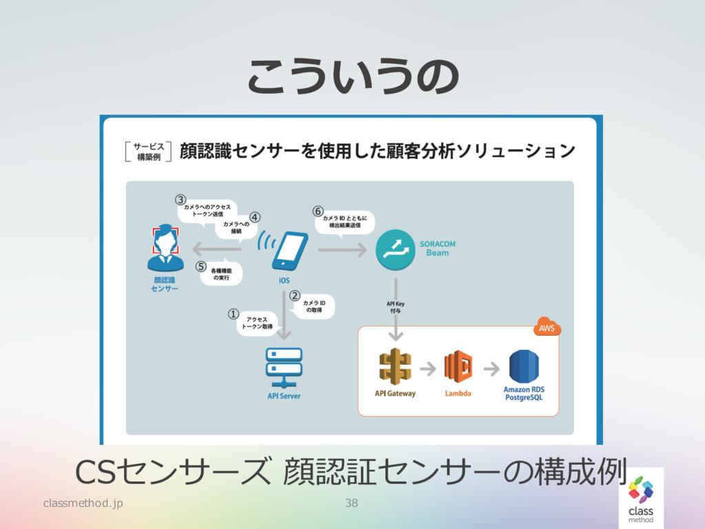 こういうの classmethod.jp 38 CSセンサーズ 顔認証センサーの構成例