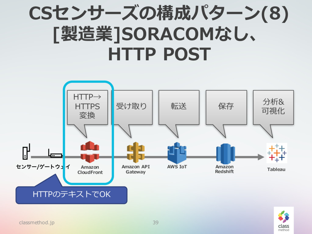CSセンサーズの構成パターン(8) [製造業]SORACOMなし、 HTTP POST cla...