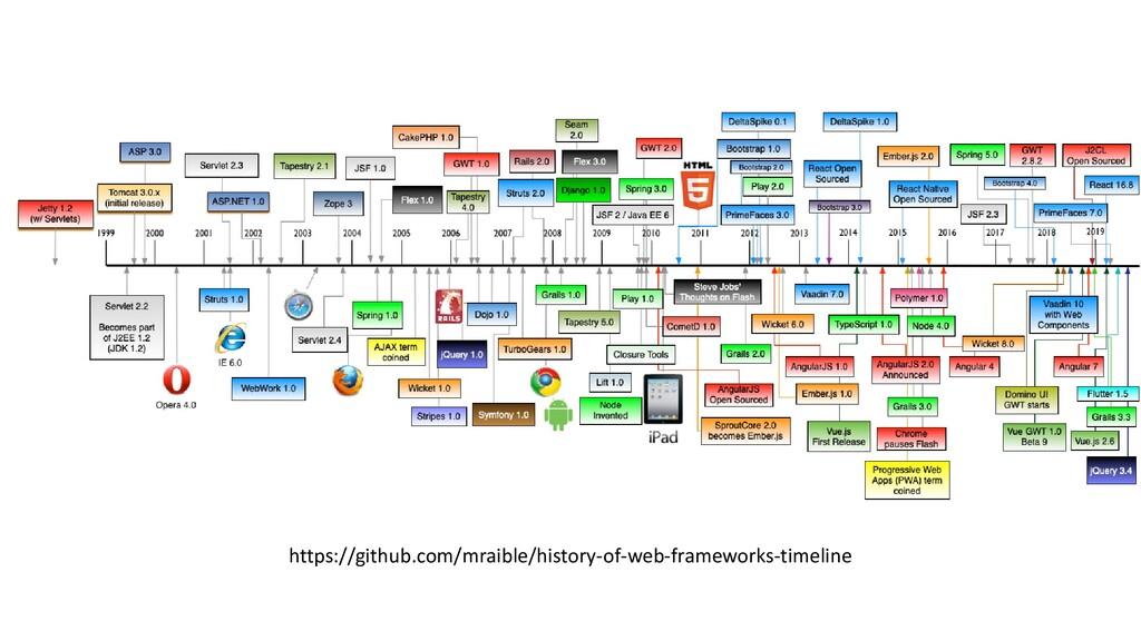 https://github.com/mraible/history-of-web-frame...