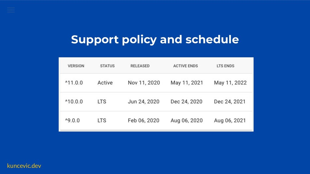 kuncevic.dev Support policy and schedule