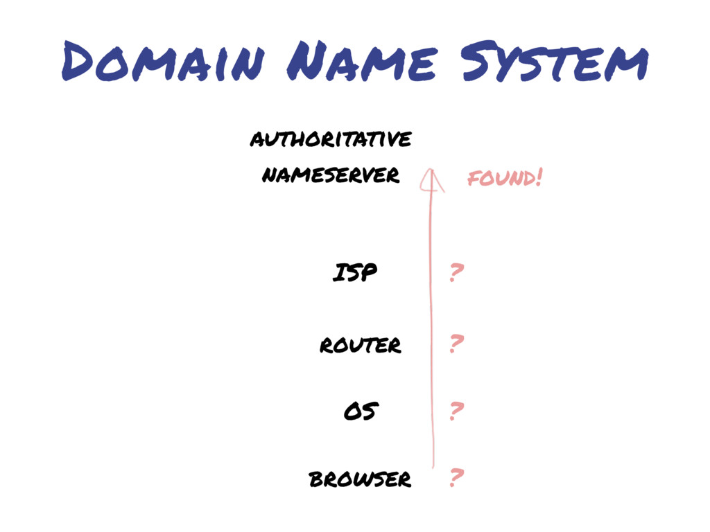 Domain Name System browser OS router ISP author...