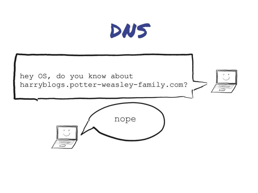 DNS hey OS, do you know about harryblogs.potter...