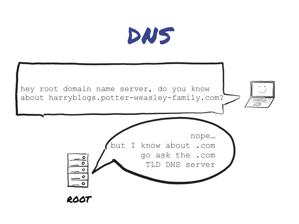 DNS hey root domain name server, do you know ab...