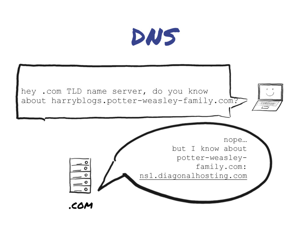 DNS nope… but I know about potter-weasley- fami...