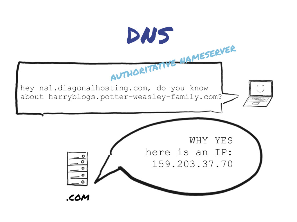 DNS WHY YES here is an IP: 159.203.37.70 .com h...