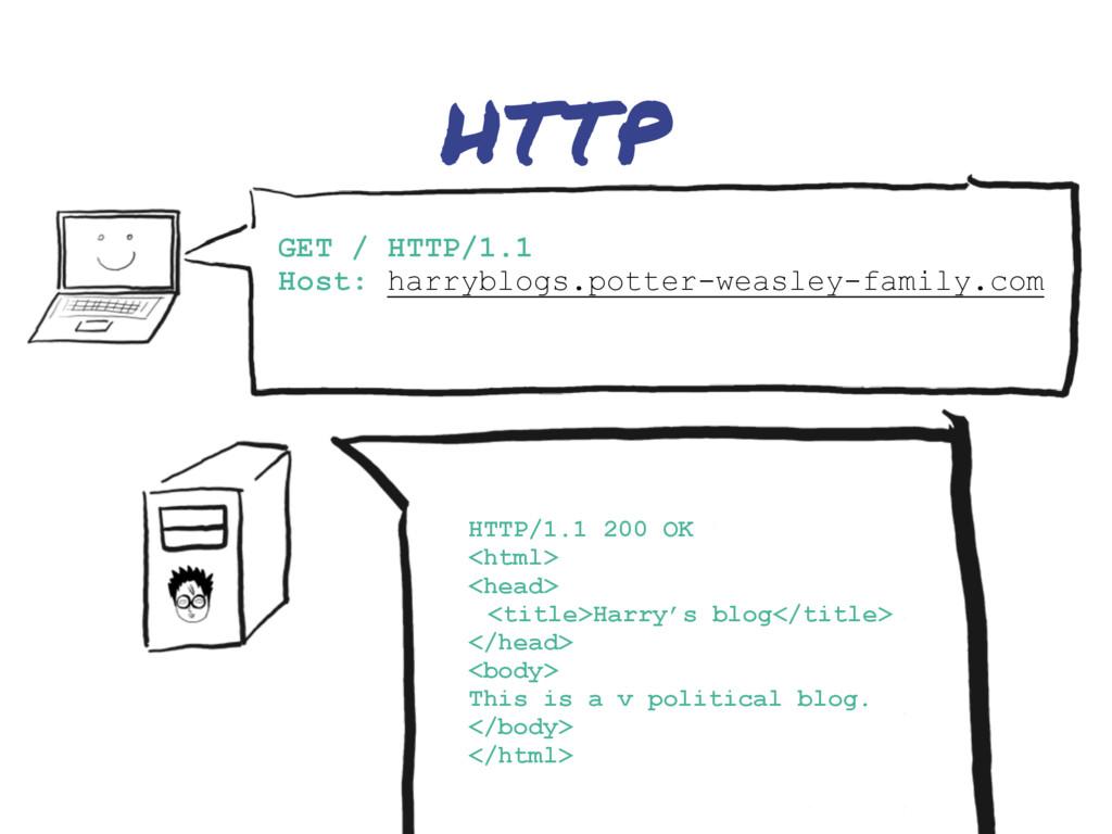 HTTP HTTP/1.1 200 OK <html> <head> <title>Harry...