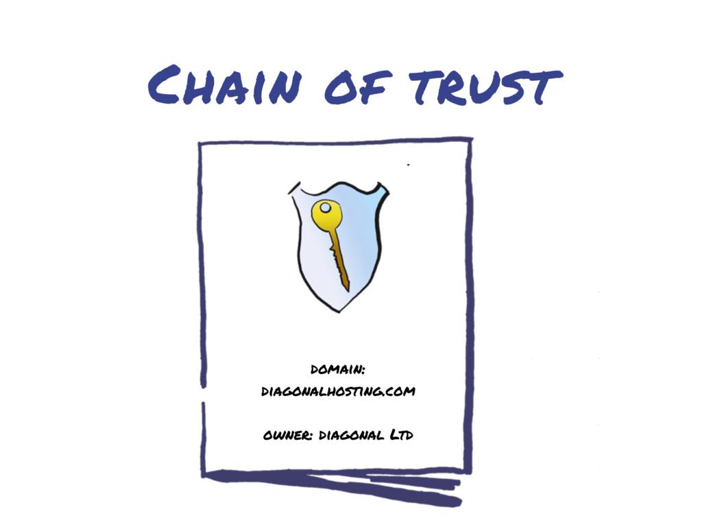 Chain of trust domain: diagonalhosting.com owne...