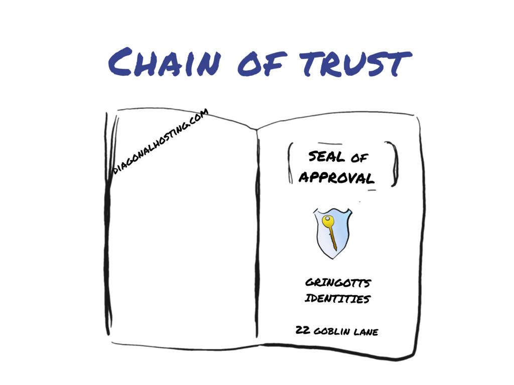 Chain of trust GRINGOTTS IDENTITIES 22 goblin l...