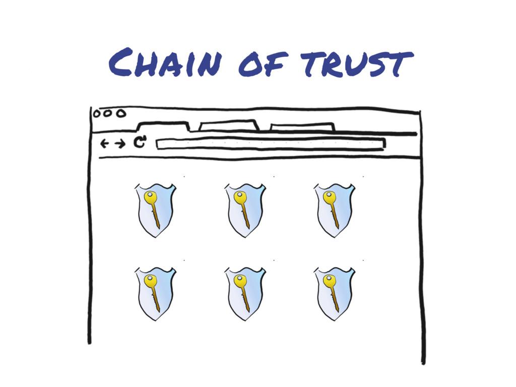 Chain of trust