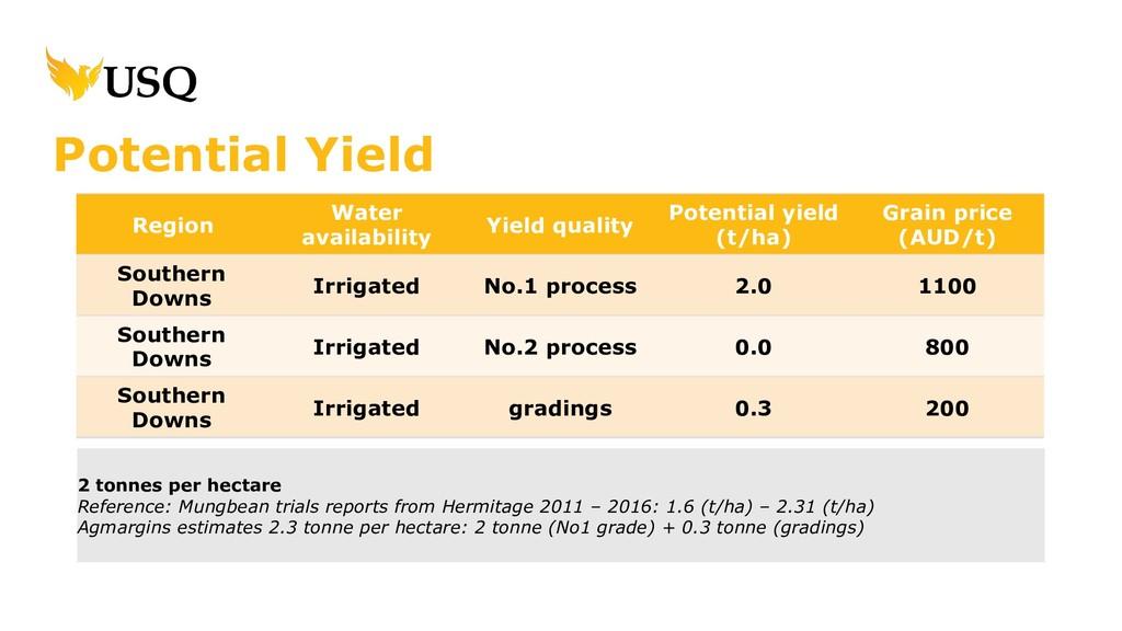 Region Water availability Yield quality Potenti...