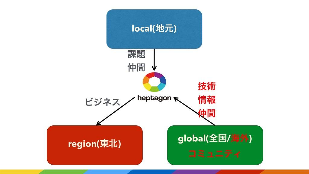 local(ݩ) region(౦) global(શࠃ/ւ֎) ίϛϡχςΟ ٕज़ ใ...