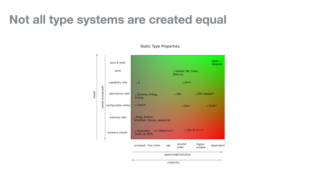 Not all type systems are created equal